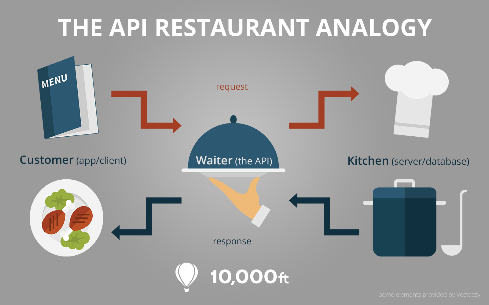 What's Possible with the 10,000ft API | 10,000ft
