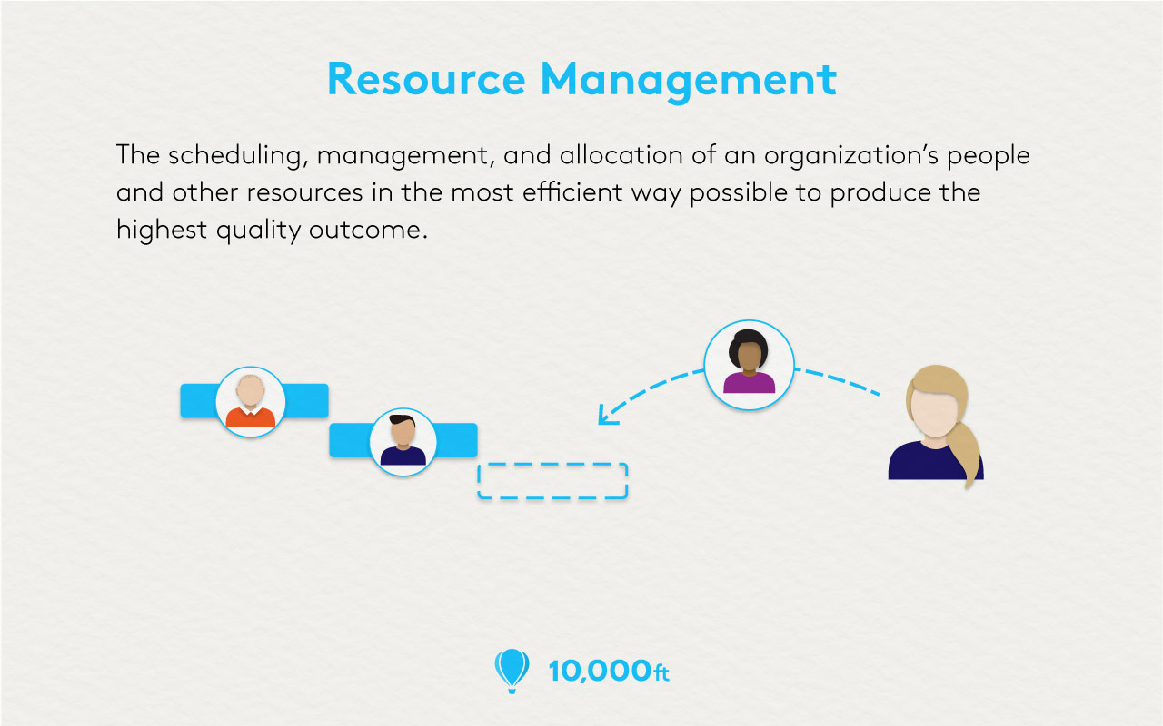 What Is Resource Management What Are The Benefits 10 000ft