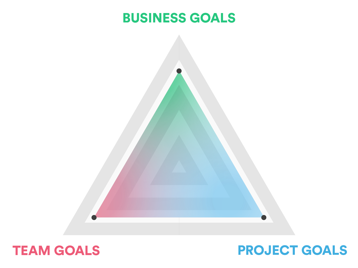 Triangle illustrating necessary balance between business goals, team goals, and project goals